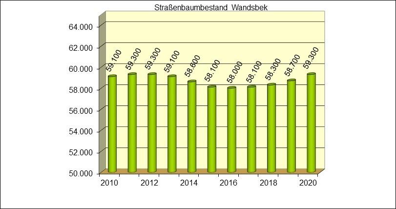 Grafik: Straßenbaumbestand im Bezirk Wandsbek - Stand: September 2020, © Bezirksamt Wandsbek